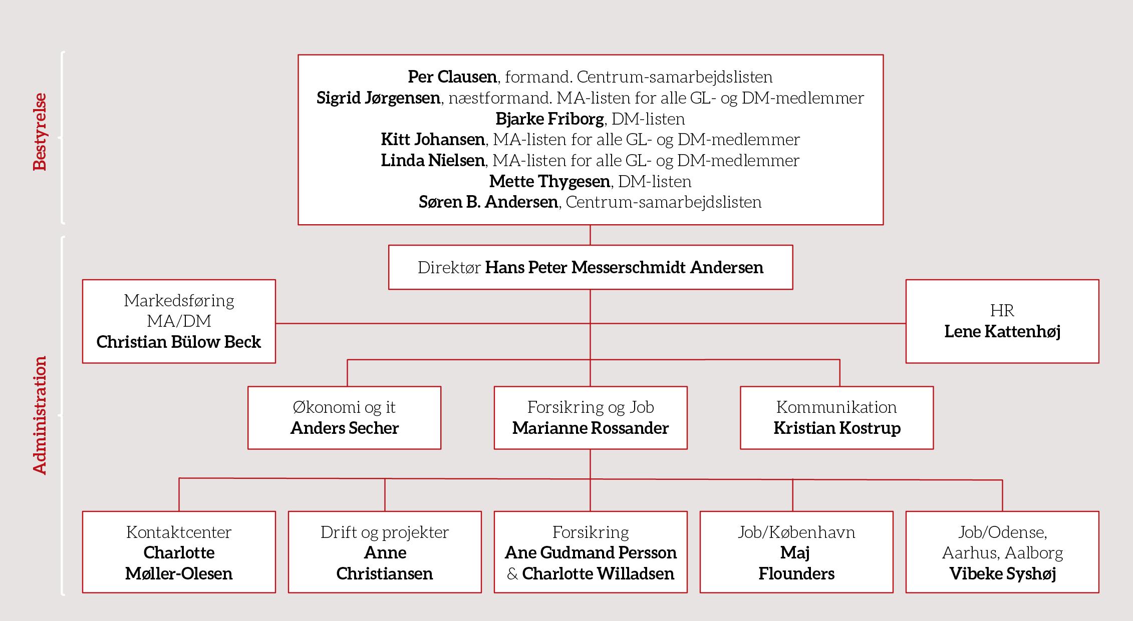 orgdiagram